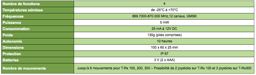 Caractéristiques transmetteurs sesam 800 configurables