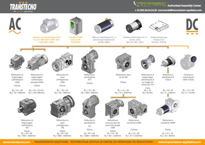 Transtechno et Transmission Aquitaine, spécialiste en motorisation, automatisme, radiocommandes & coffret électrique